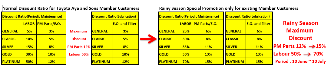 Rainy Season Special Promotion