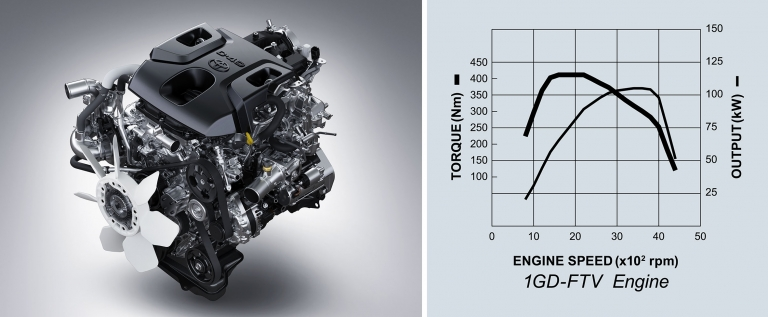 The 1GD-FTV engine adopts a turbocharger with intercooler, which helps produce powerful dynamic performance while enhancing fuel economy and quietness.  Output: 115kW / 3600rpm Torque: 420Nm / 1600-2200rpm